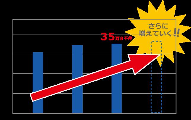 年間工事件数実績表2