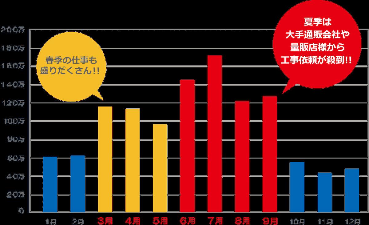 G社の年間売上実績