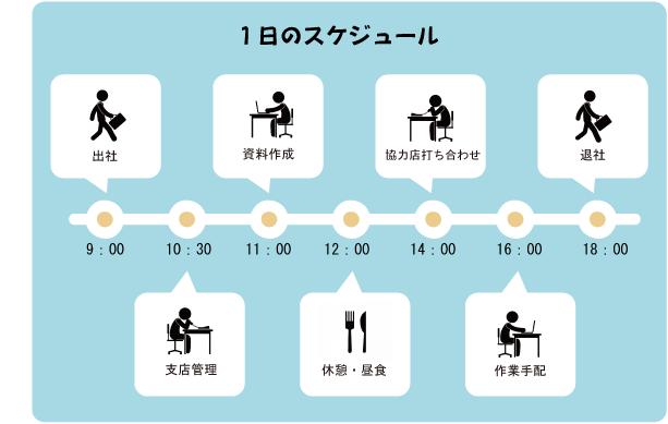 古川支店長の1日のスケジュール